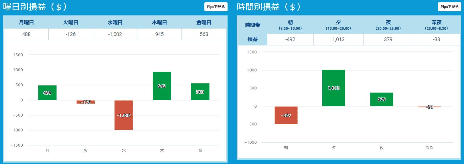 プロップトレーダーチャート2