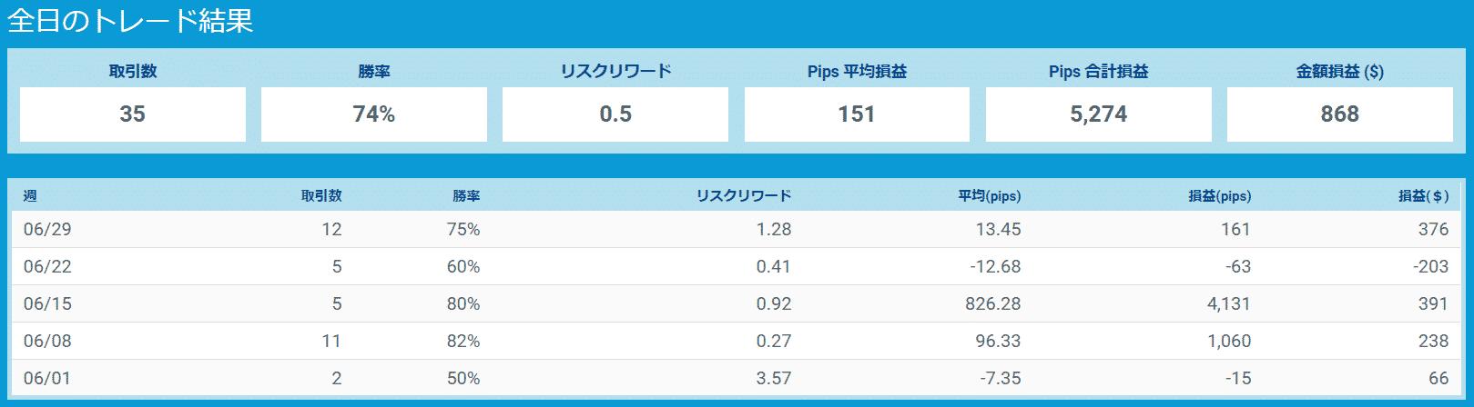 プロップトレーダーチャート1