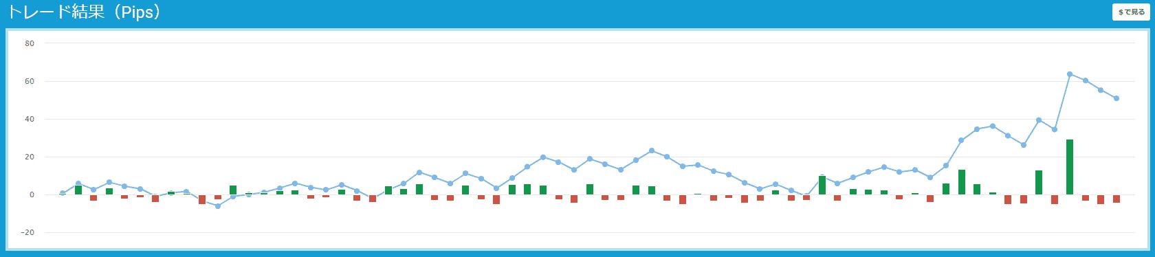 プロップトレーダーチャート155