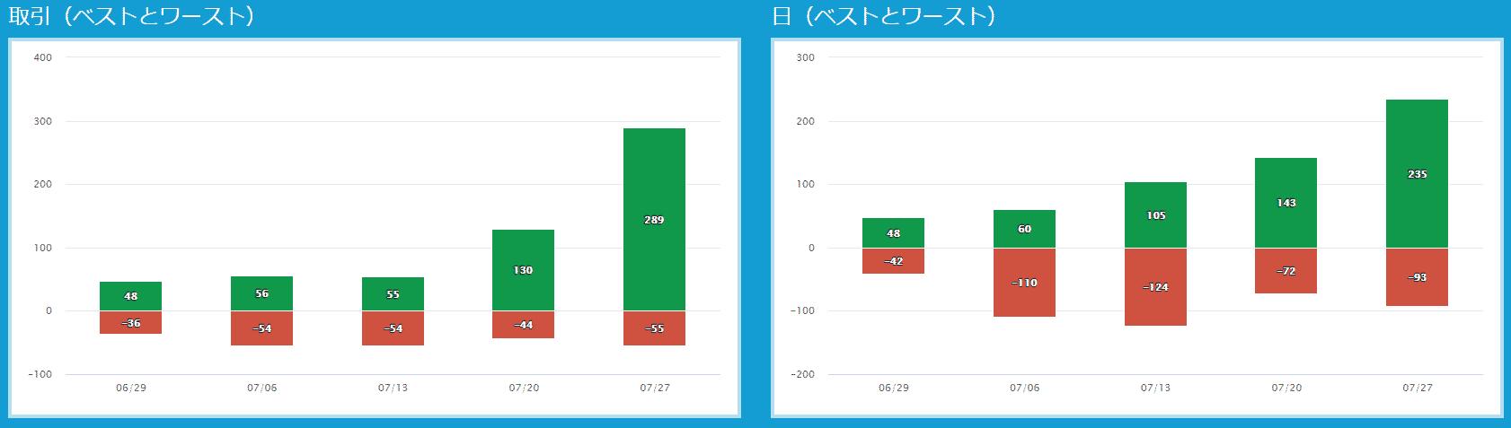 プロップトレーダーチャート153