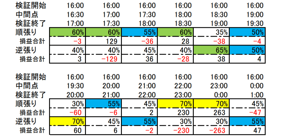 トレンド相場時間帯の例