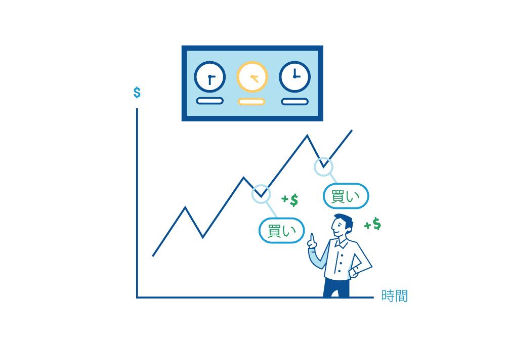 トレンド相場時間帯分析方法