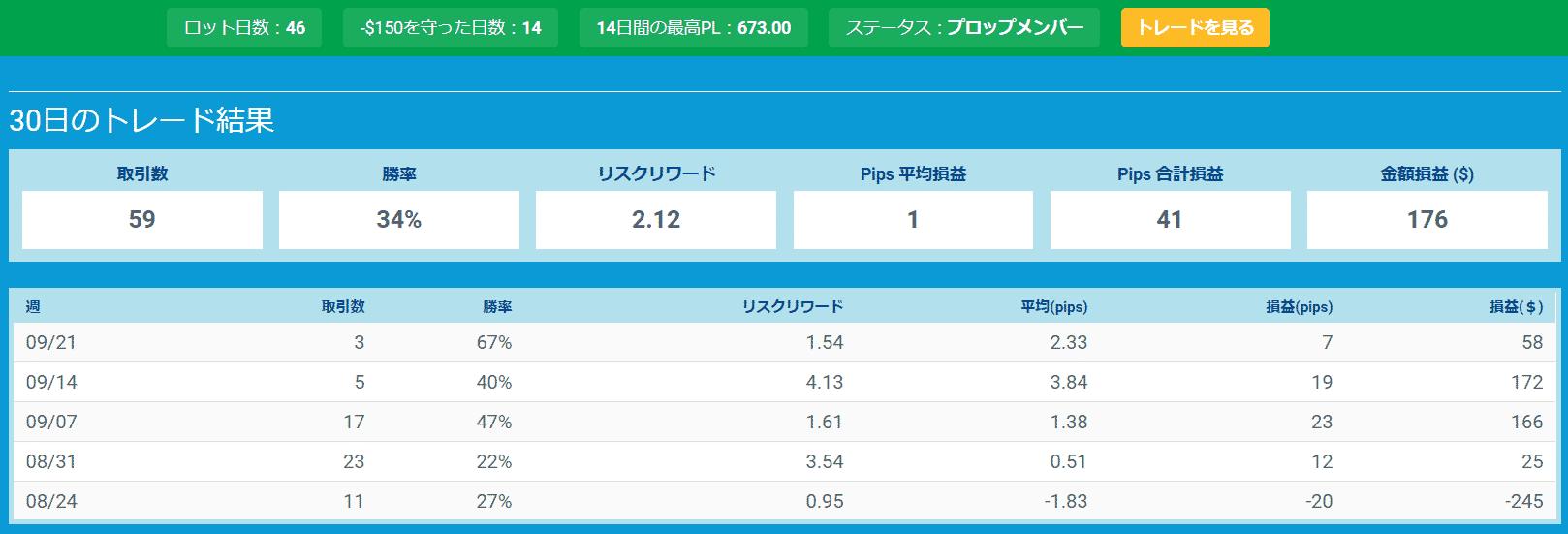 プロップトレーダーチャートYun3
