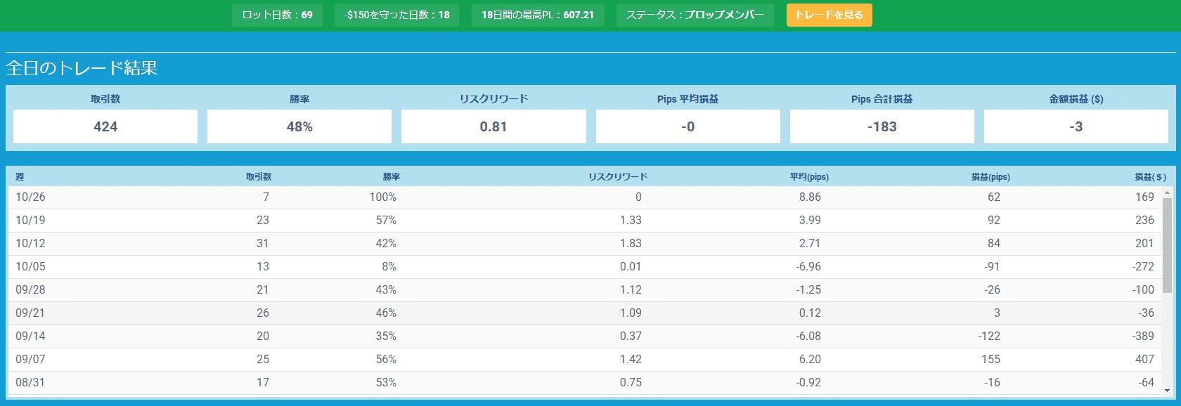 プロップトレーダーチャートTani3