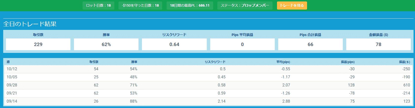 プロップトレーダーチャートTomo3