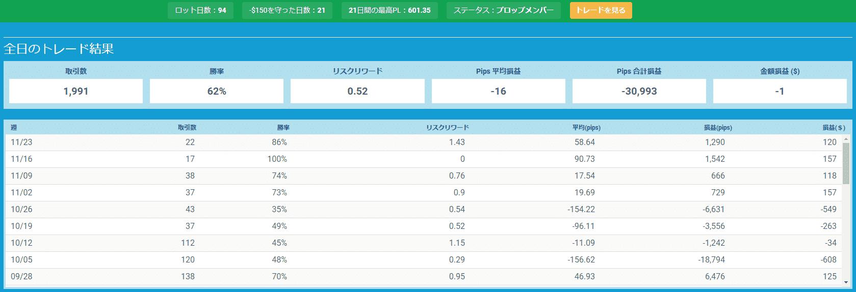 プロップトレーダーチャートOda3