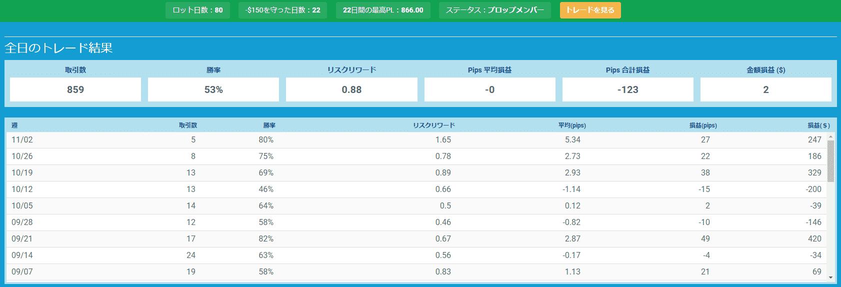 プロップトレーダーチャートYuko3