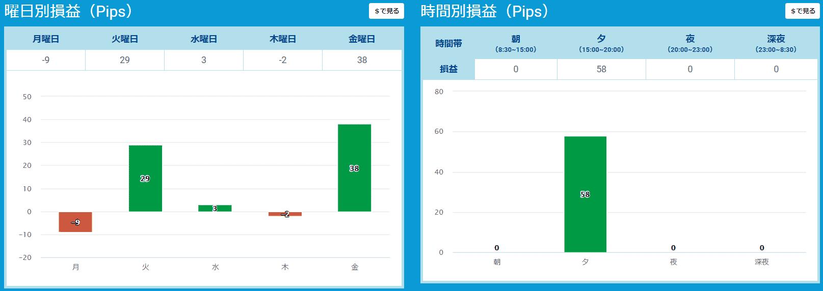 プロップトレーダーチャートTaka1