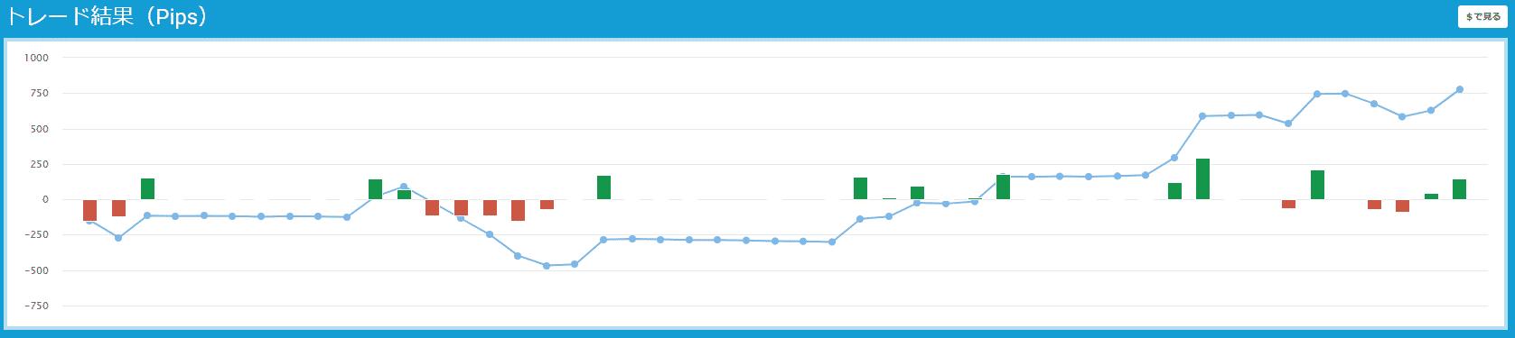 プロップトレーダーチャート203
