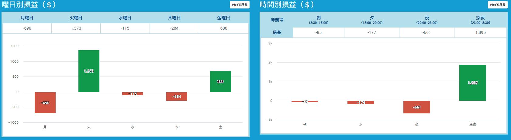 プロップトレーダーチャートYuya2
