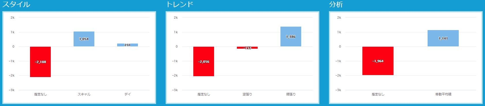 プロップトレーダーチャートMana2