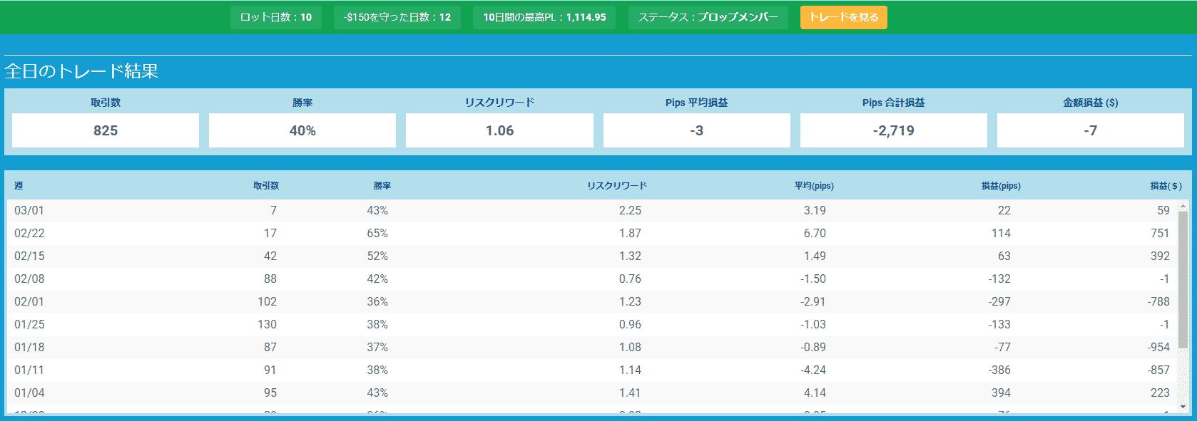 プロップトレーダーチャートMana3