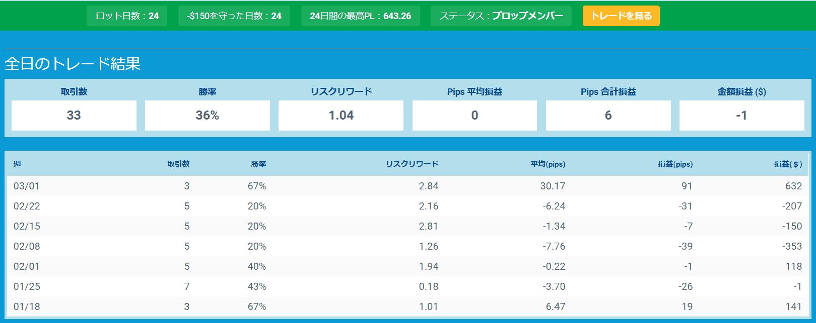 プロップトレーダーチャートNishi3