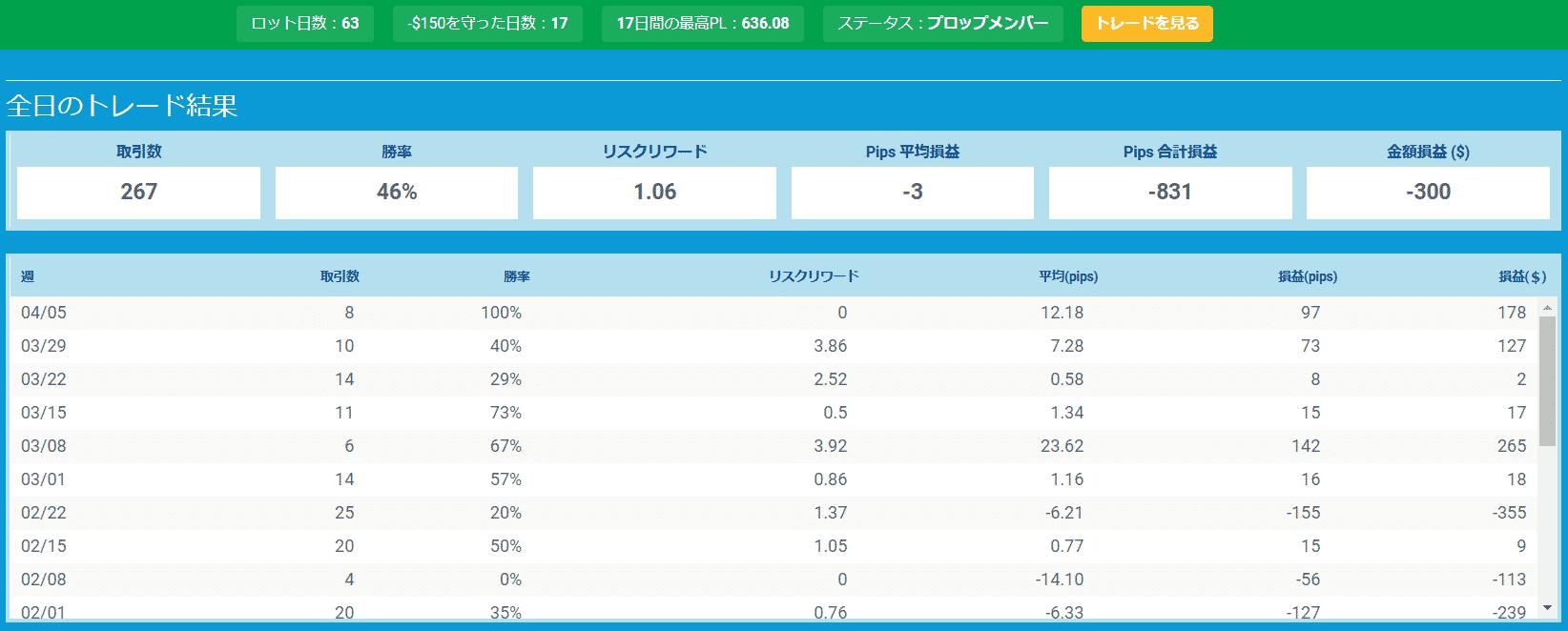プロップトレーダーチャートHara3