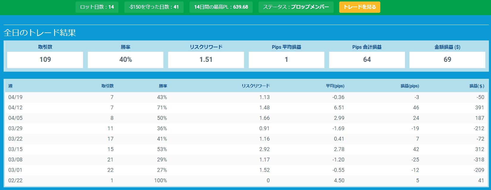 プロップトレーダーチャートNana3