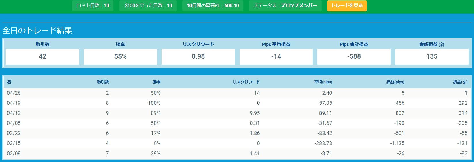 プロップトレーダーチャートTsutomu3
