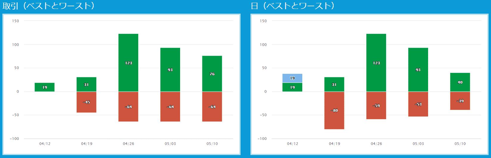 プロップトレーダーチャートKatsu2