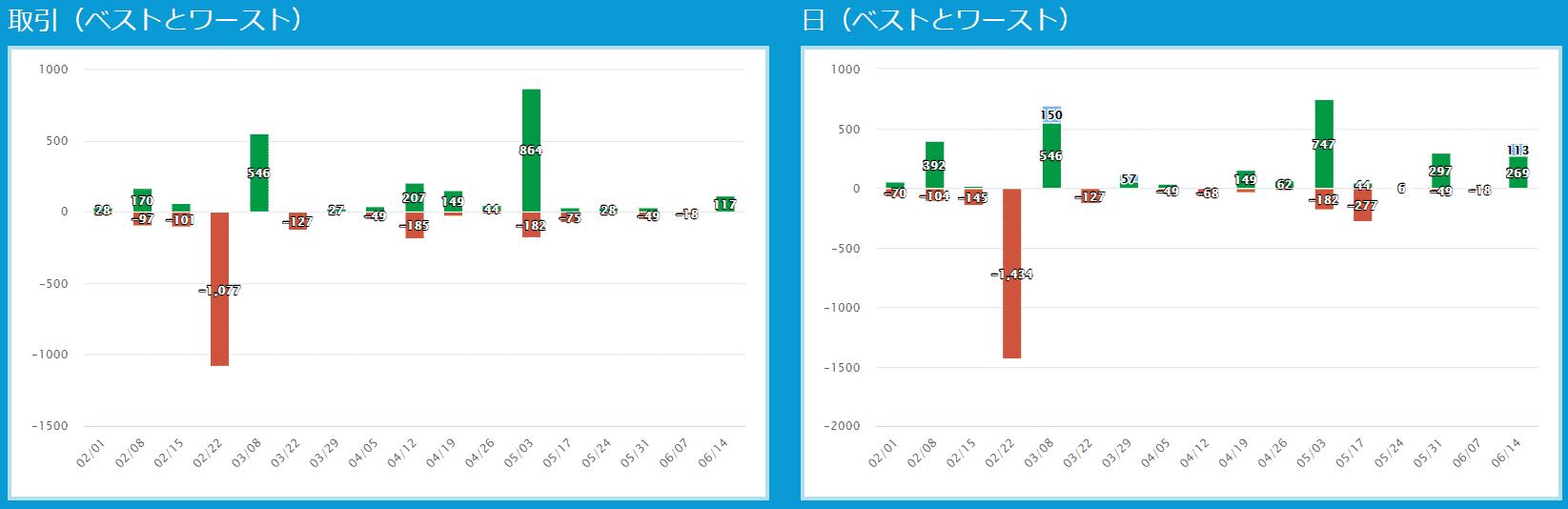 プロップトレーダーチャートIshi3