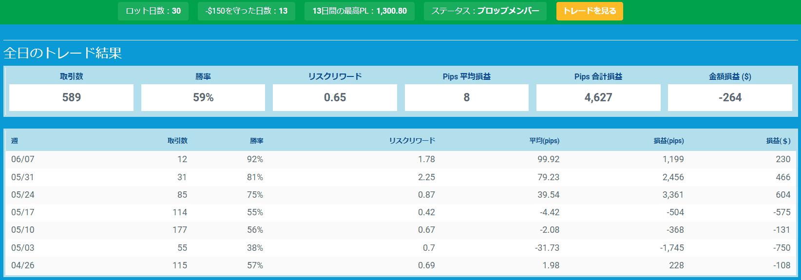 プロップトレーダーチャートKazu3