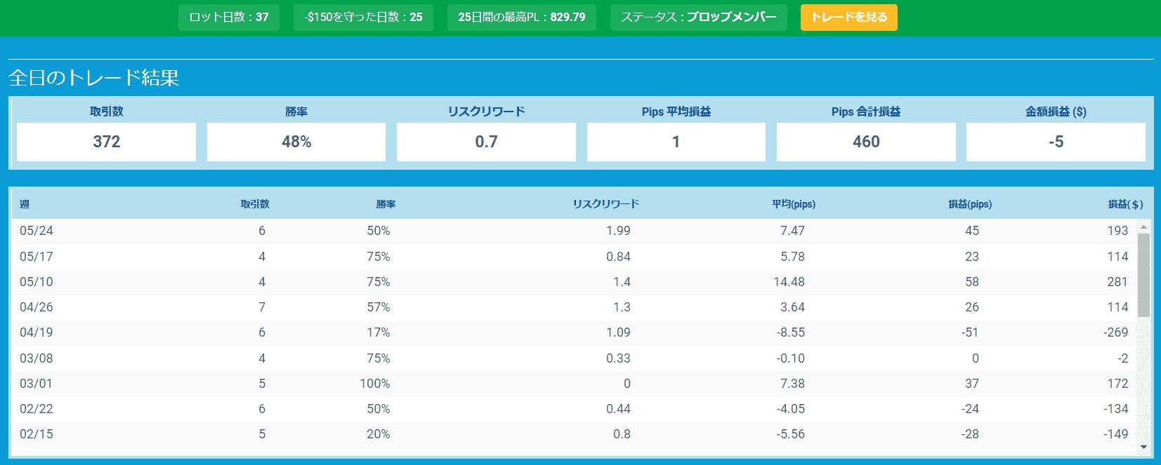 プロップトレーダーチャートMasaki1