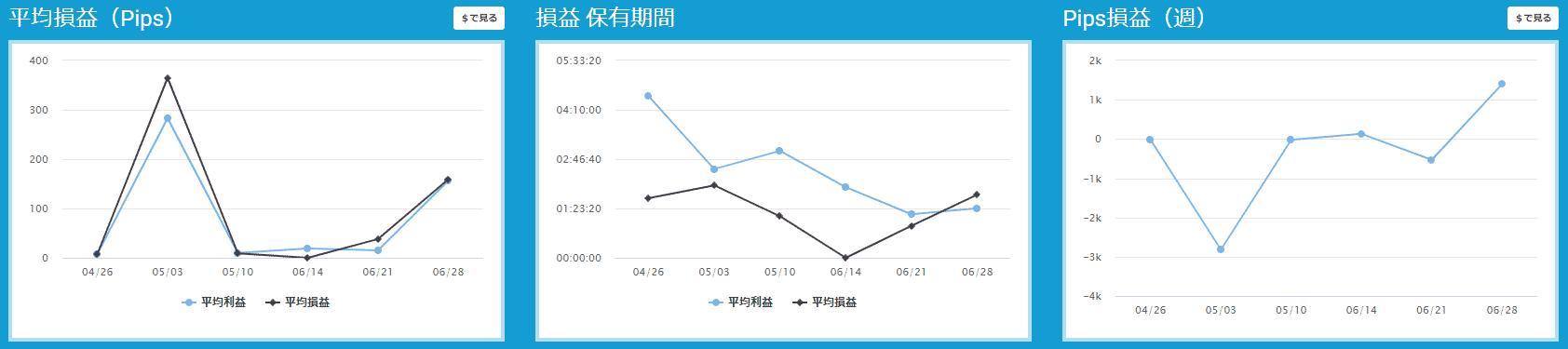 プロップトレーダーチャートGima2
