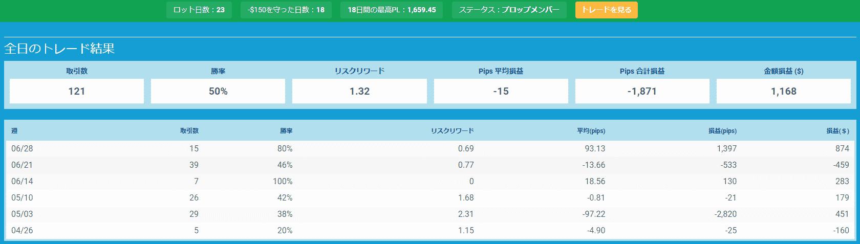 プロップトレーダーチャートGima3