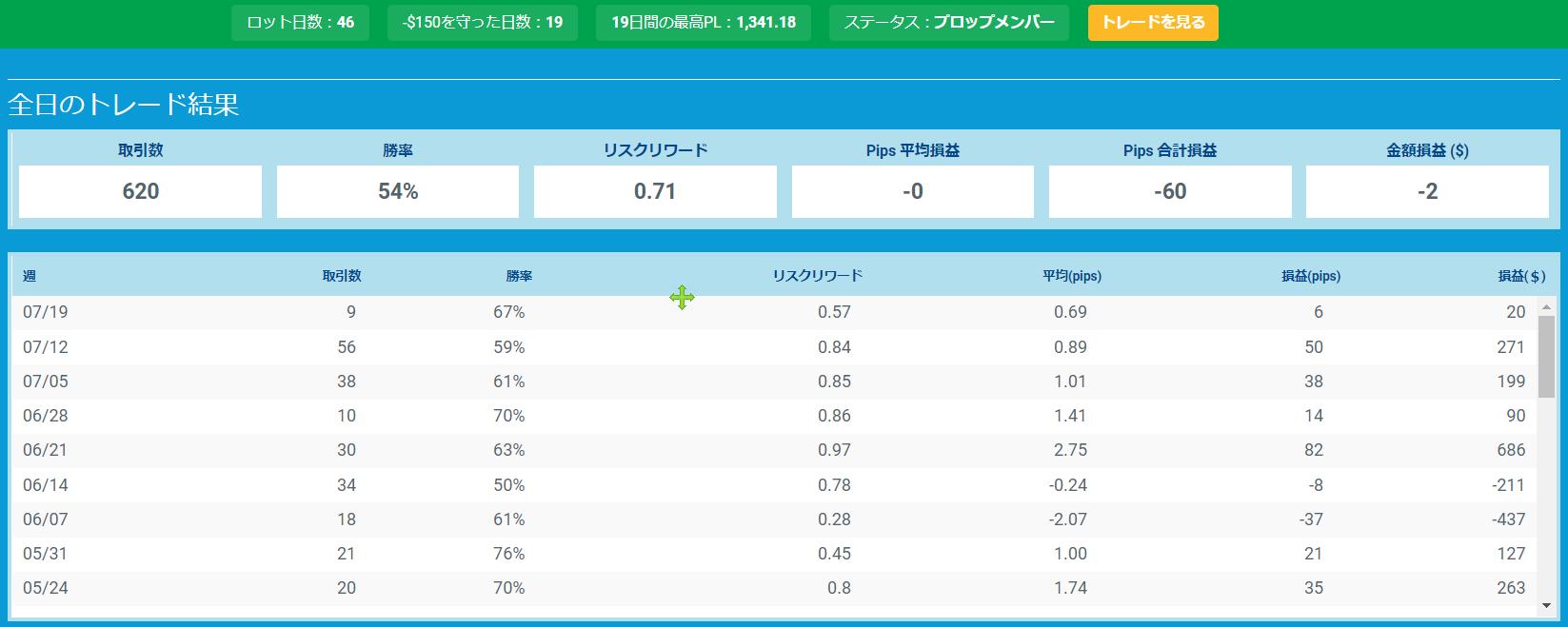 プロップトレーダーチャートMakoto3