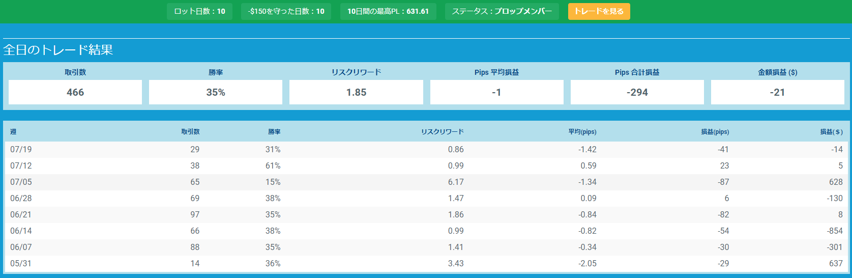 プロップトレーダーチャートMori3