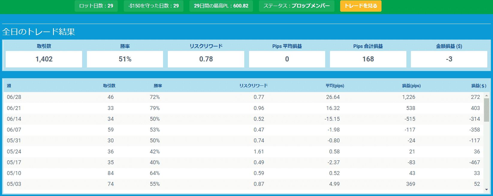 プロップトレーダーチャートKon3