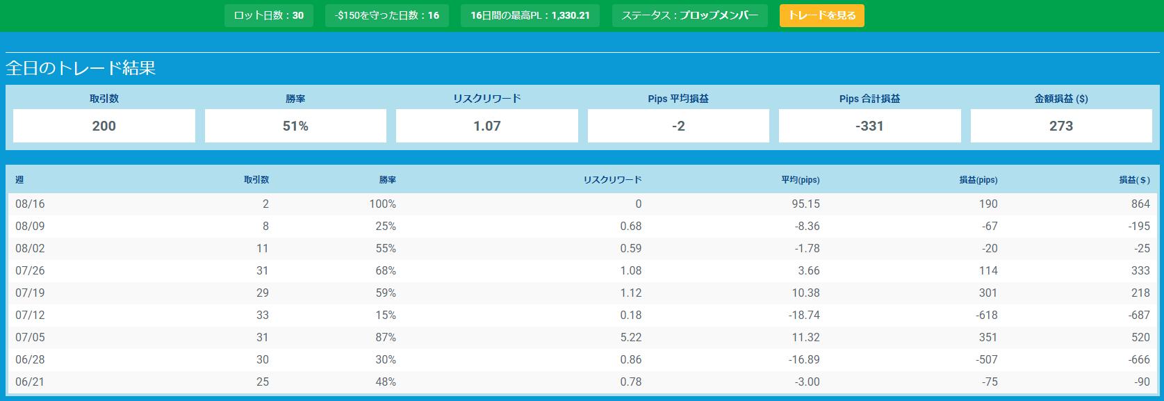 プロップトレーダーチャートTaki3