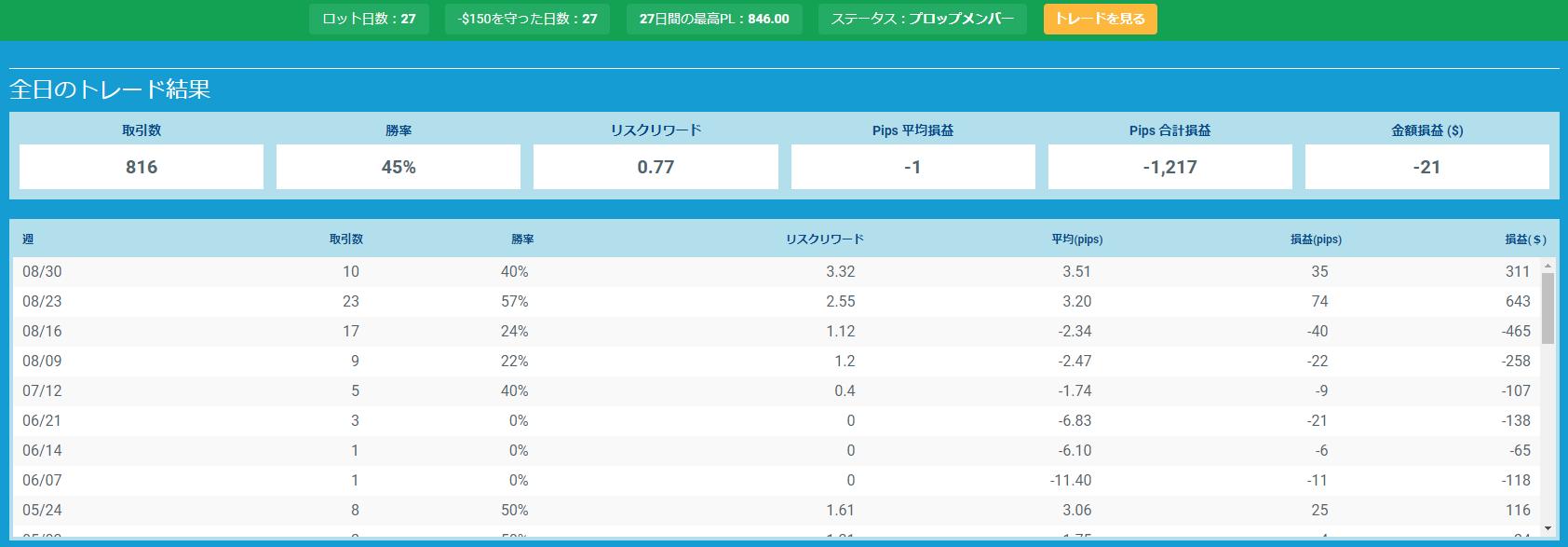 プロップトレーダーチャートTake3